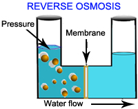 Reverse Osmosis Water Softener Micron Pure Water